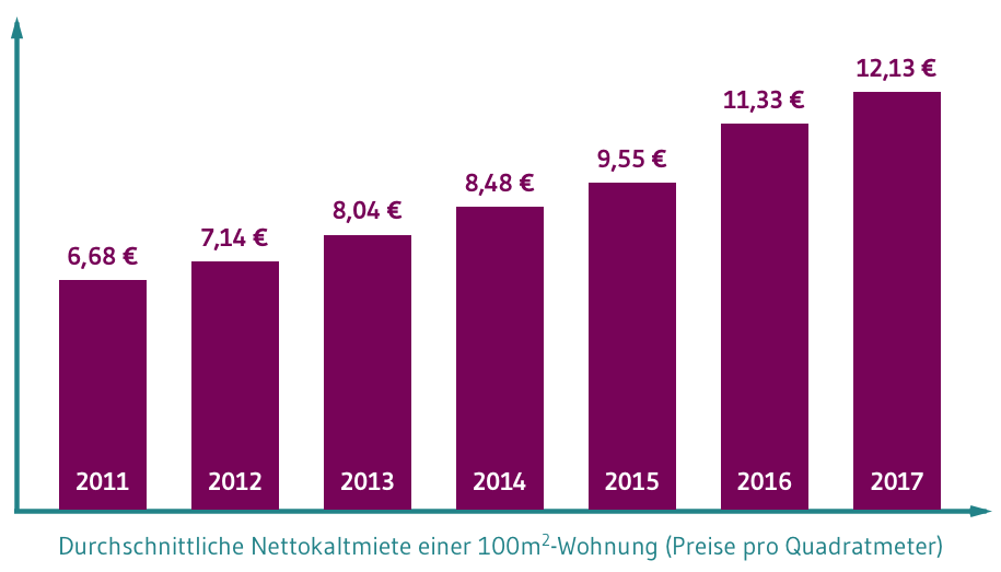 Durchschnittliche Nettokaltmiete einer 100m2-Wohnung