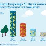 CO2 Steuer entlastung Mieter